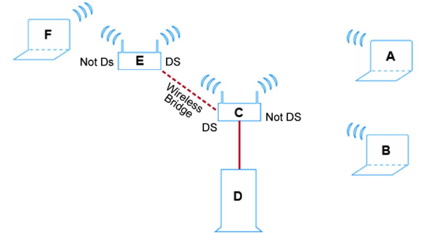 DS Bits Traffic